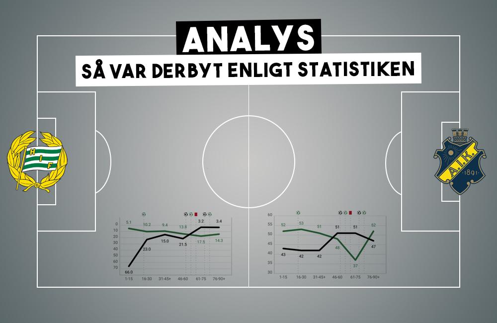 Derbyanalys: AIK-dominans, Fjolusons kanonmatch och Amoo vs Kahl