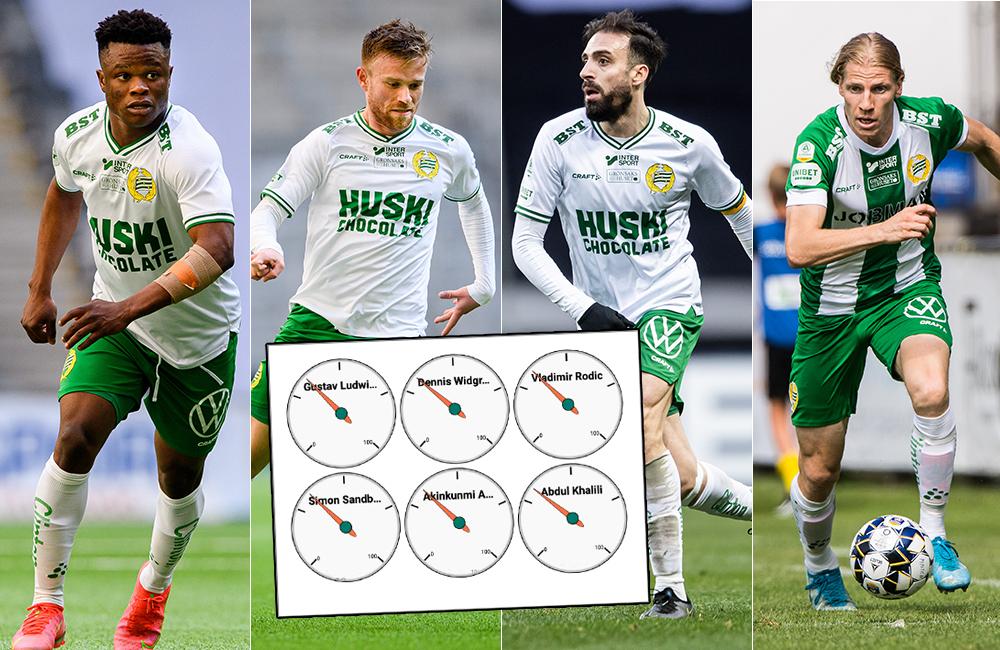 ANALYS: Så snabba och uthålliga är Hammarbys spelare
